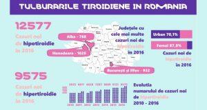 Atentie la semne! Numarul romanilor bolnavi de tiroida s-a triplat in ultimii ani