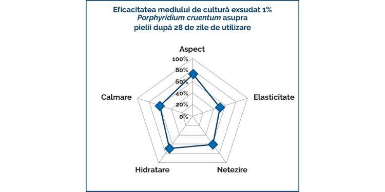 diolex gel grafic 3